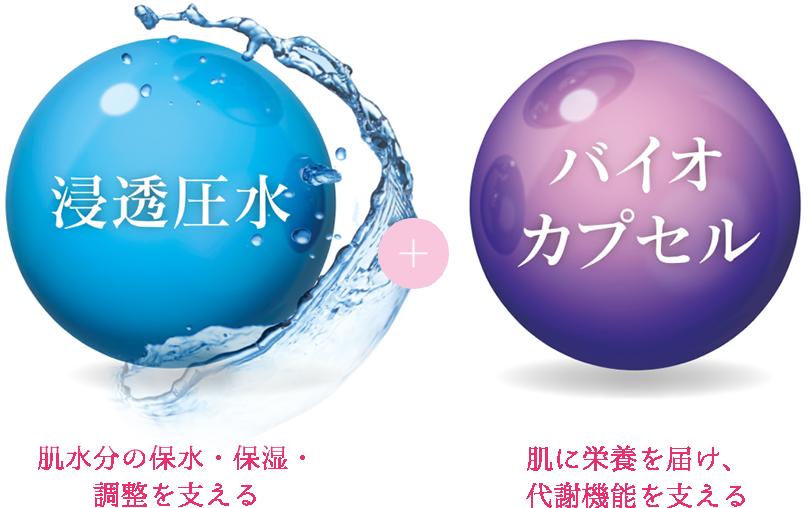 浸透圧水+バイオカプセル